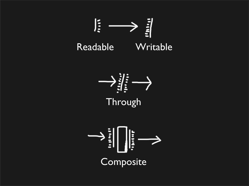 Readable Writable Through Composite