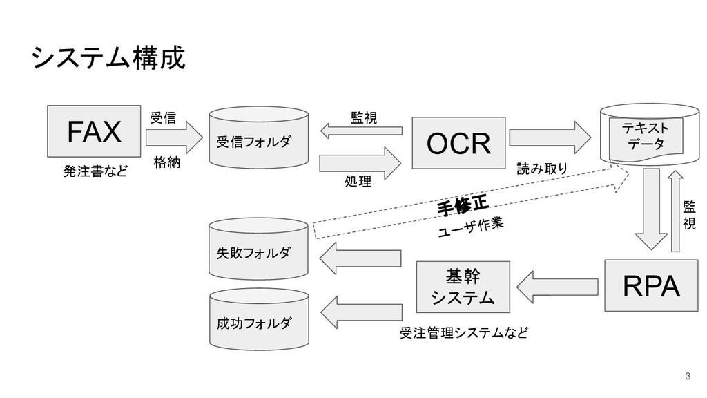 システム構成 FAX 受信フォルダ OCR 監視 処理 読み取り テキスト データ 格納 RP...