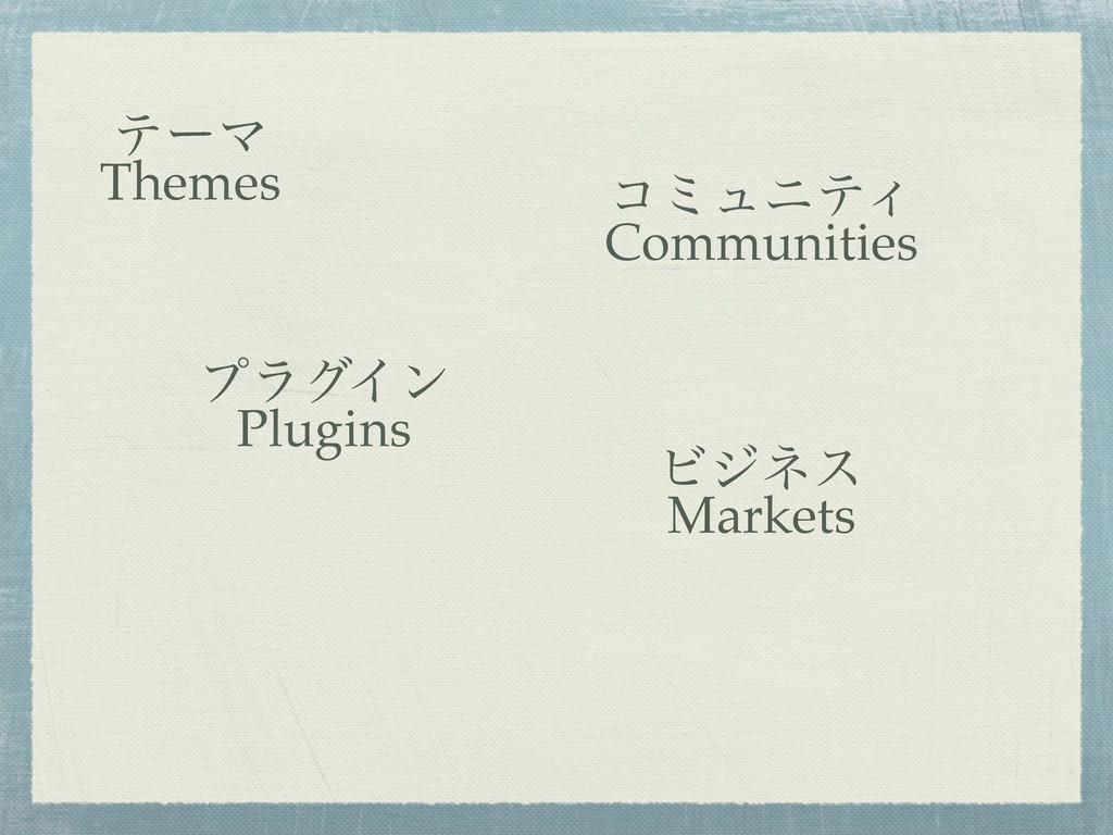 ςʔϚ Themes ϓϥάΠϯ Plugins ίϛϡχςΟ Communities Ϗδω...