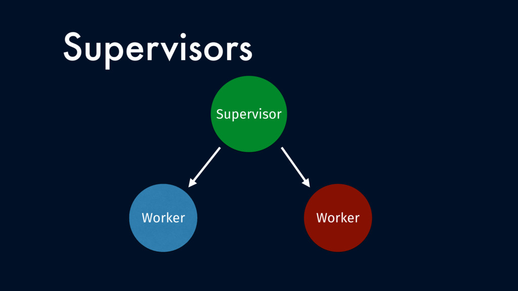 Supervisors Worker Worker Supervisor