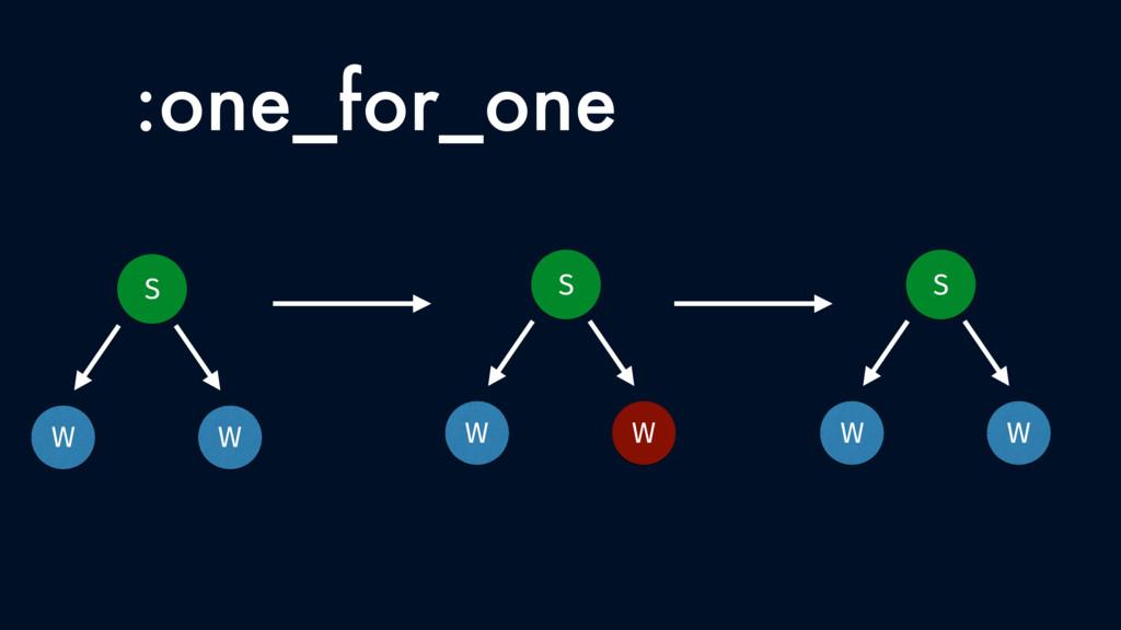 :one_for_one W S W W S W W S W