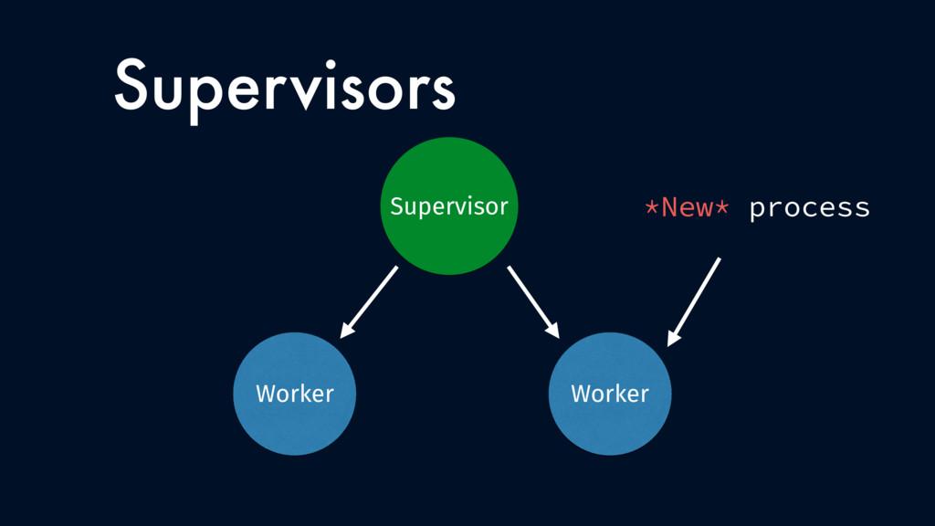 Supervisors Worker Worker Supervisor Worker *Ne...