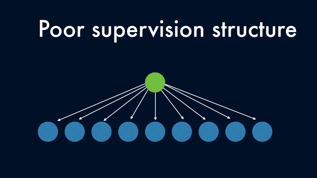 Poor supervision structure