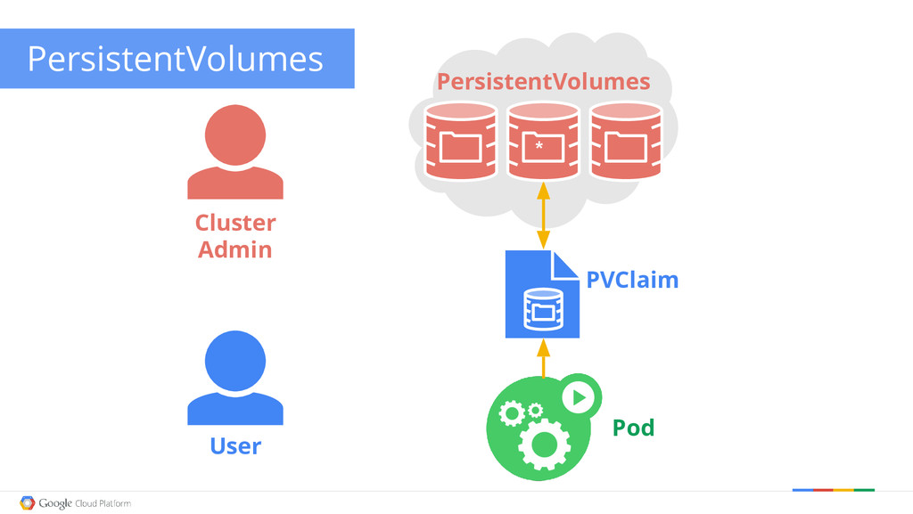 Google confidential │ Do not distribute Persist...