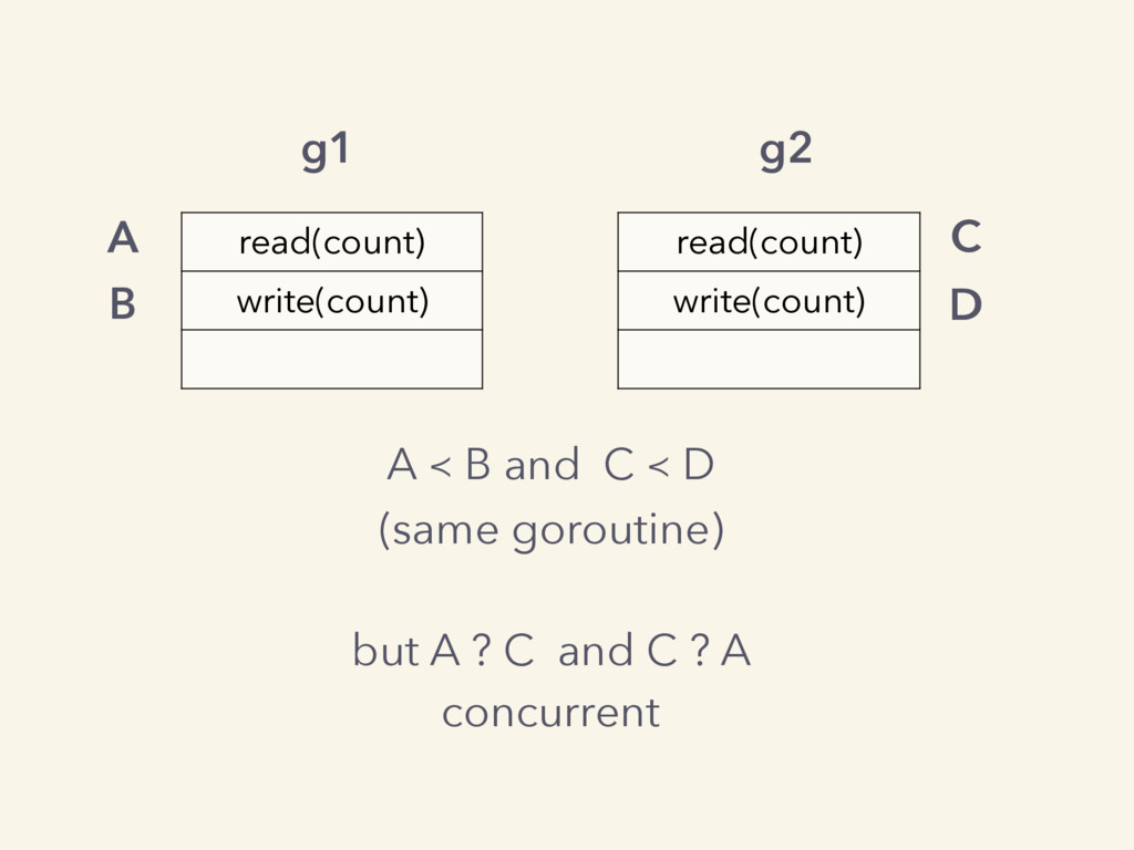 read(count) write(count) read(count) write(coun...