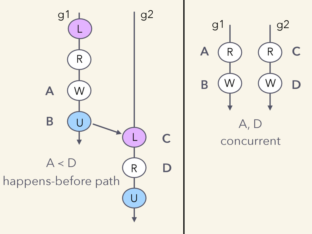 A B C D A ≺ D happens-before path A, D concurre...