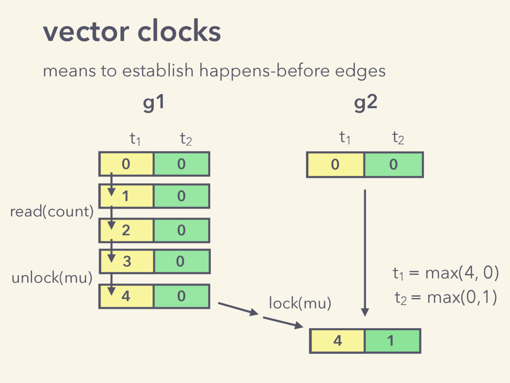 vector clocks means to establish happens-before...