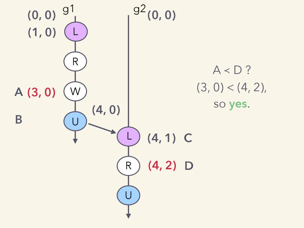 (0, 0) (0, 0) (1, 0) (3, 0) (4, 0) (4, 1) C (4,...