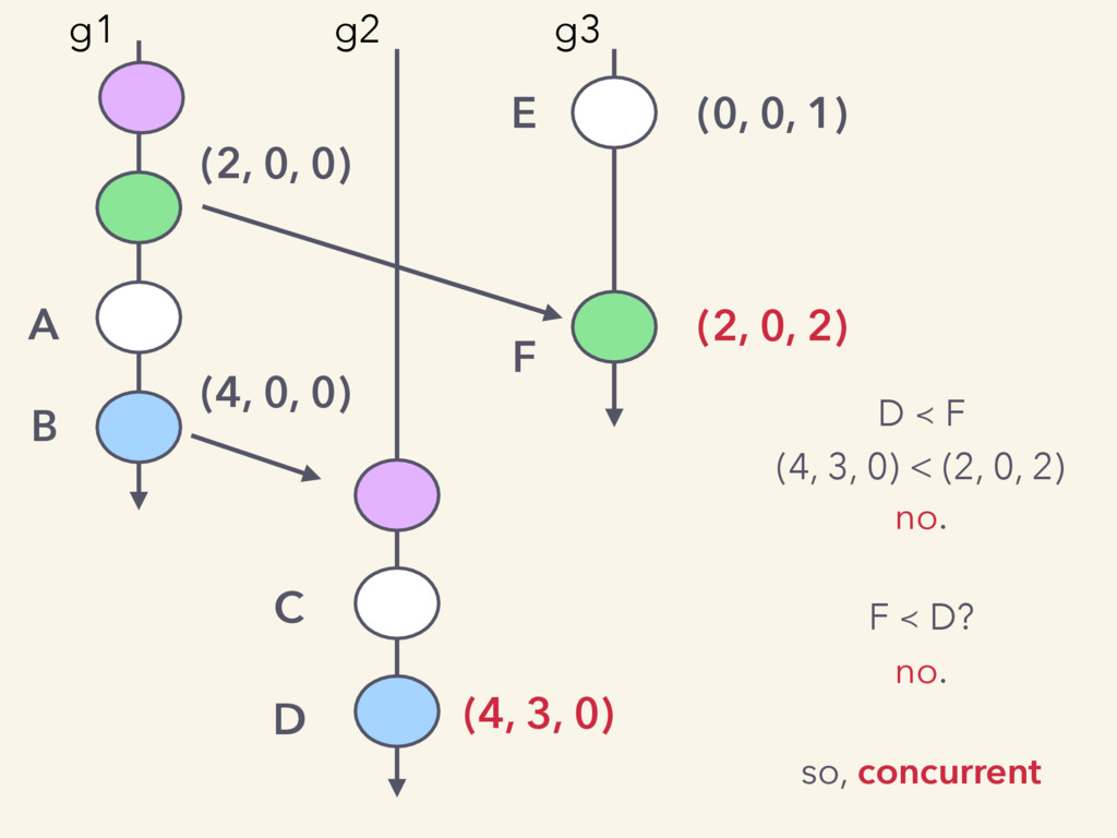 (0, 0, 1) (2, 0, 0) (2, 0, 2) (4, 0, 0) (4, 3, ...