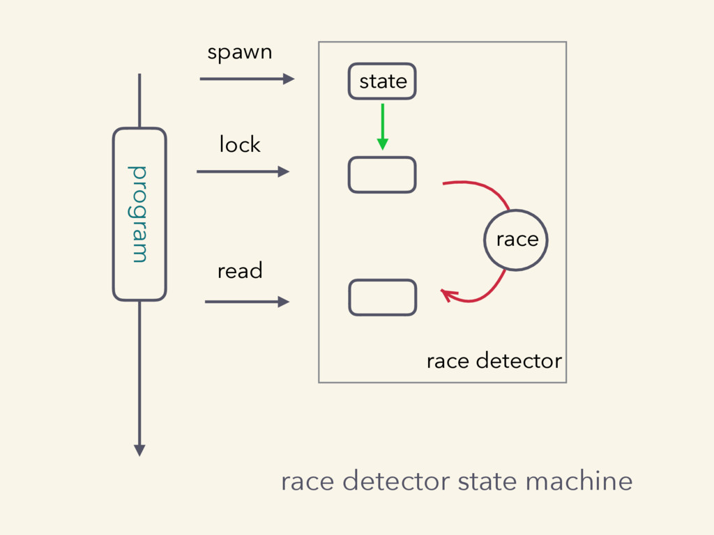 program spawn lock read race race detector stat...