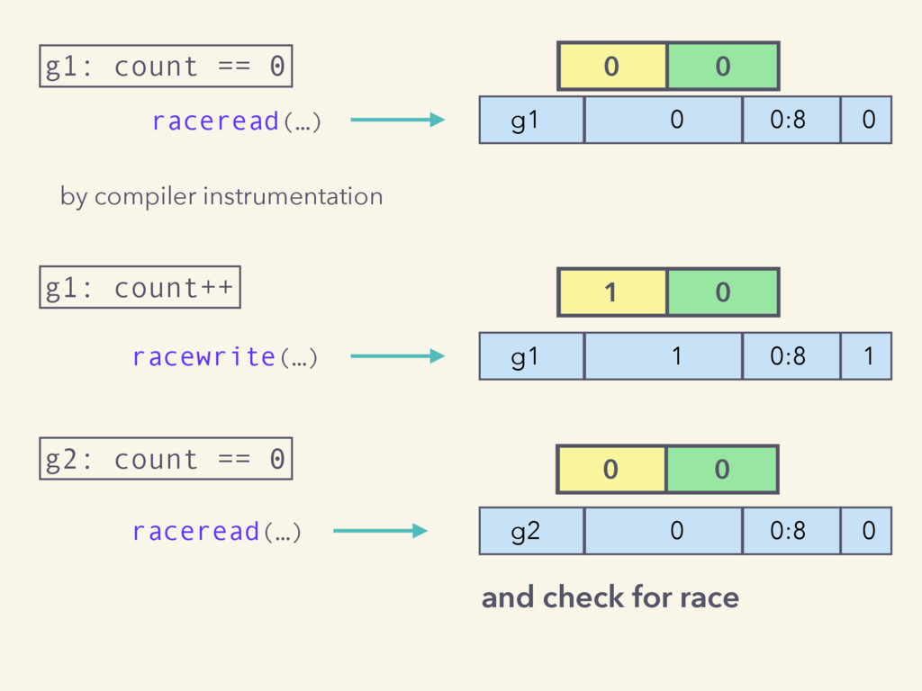g1: count == 0 raceread(…) by compiler instrume...