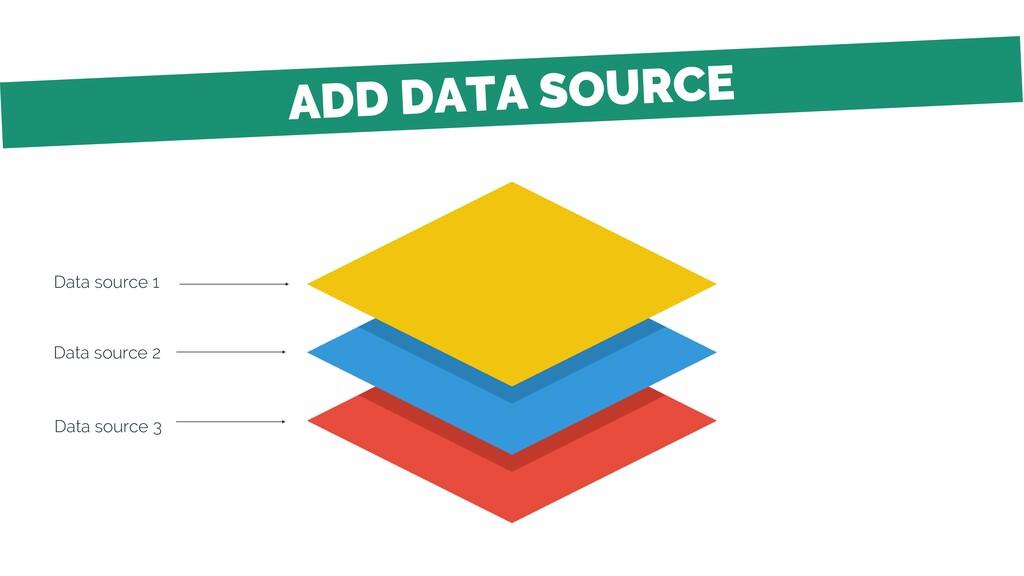 Data source 1 Data source 2 Data source 3
