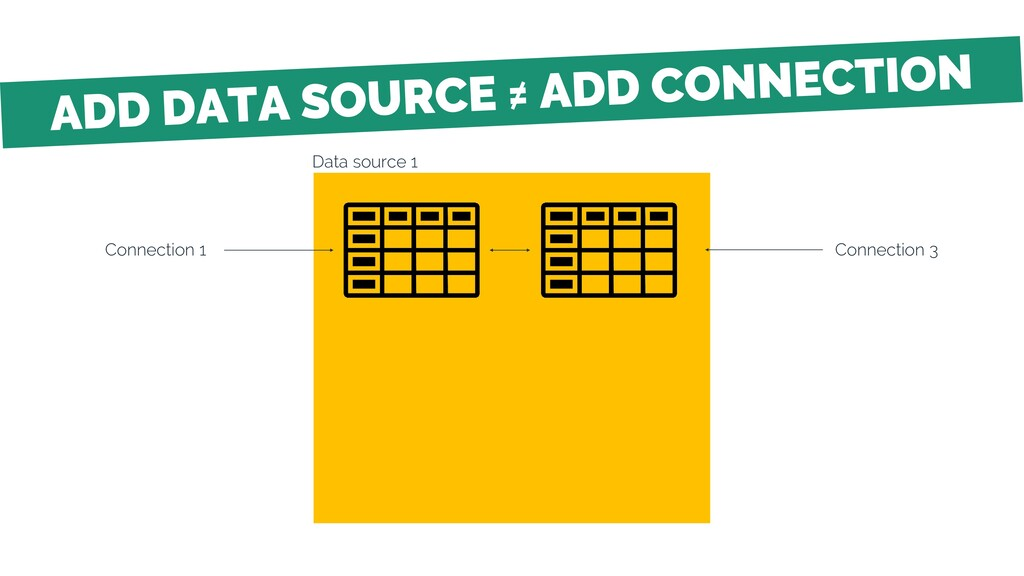 Data source 1 Connection 1 Connection 3