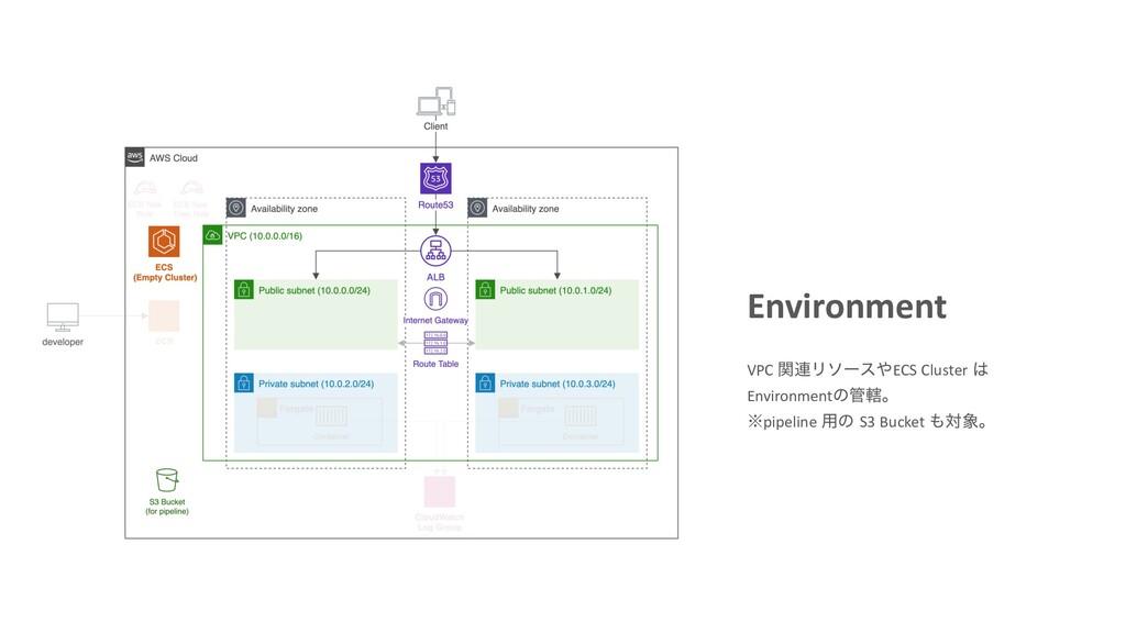 Environment VPC ؔ࿈ϦιʔεECS Cluster  Environmen...