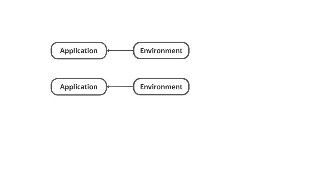 Application Environment Application Environment