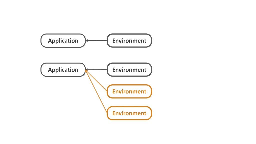 Application Environment Application Environment...