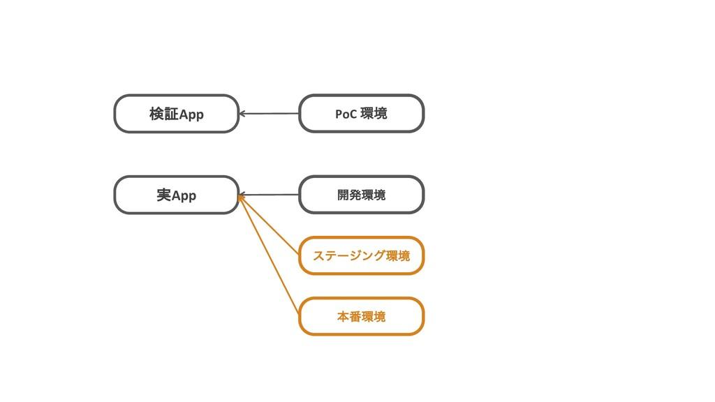 検証App PoC ڥ 実App ։ൃڥ εςʔδϯάڥ ຊ൪ڥ