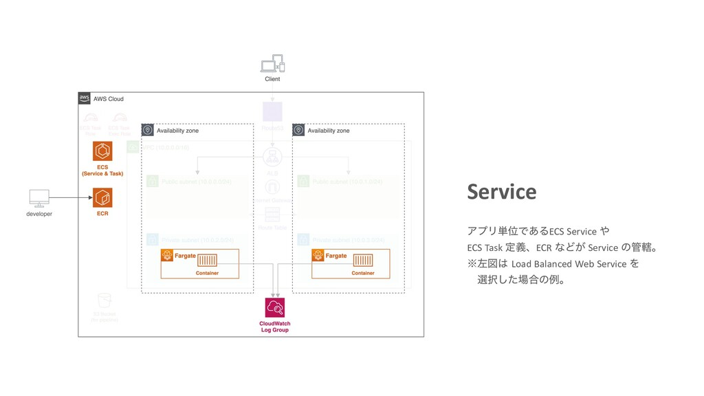 Service ΞϓϦ୯ҐͰ͋ΔECS Service  ECS Task ఆٛɺECR ͳ...