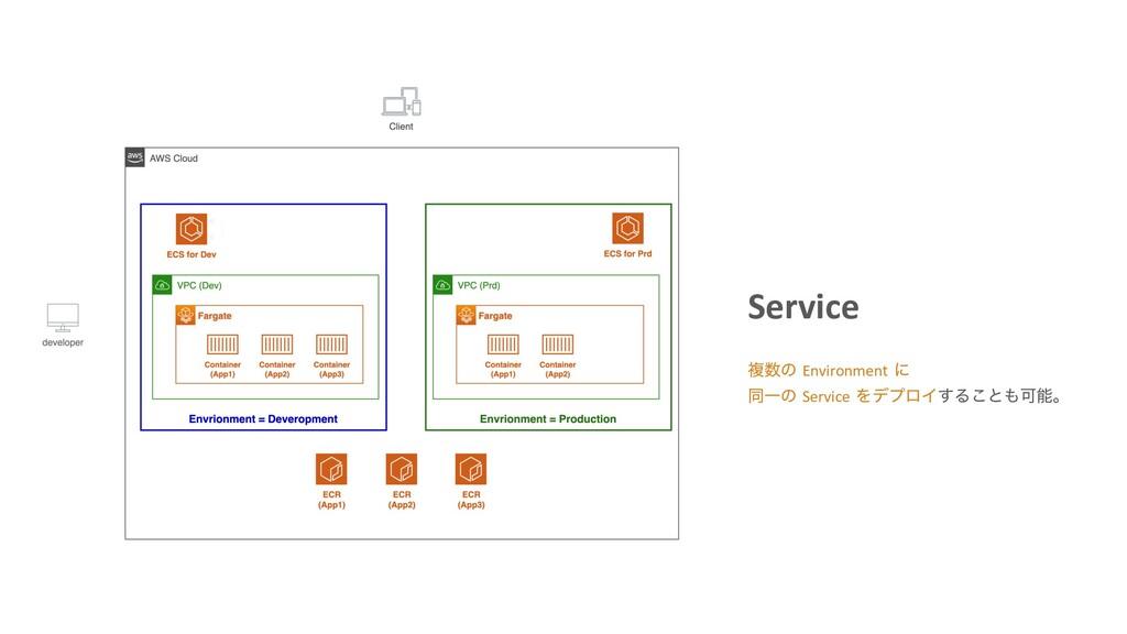 Service ෳͷ Environment ʹ ಉҰͷ Service ΛσϓϩΠ͢Δ͜ͱ...