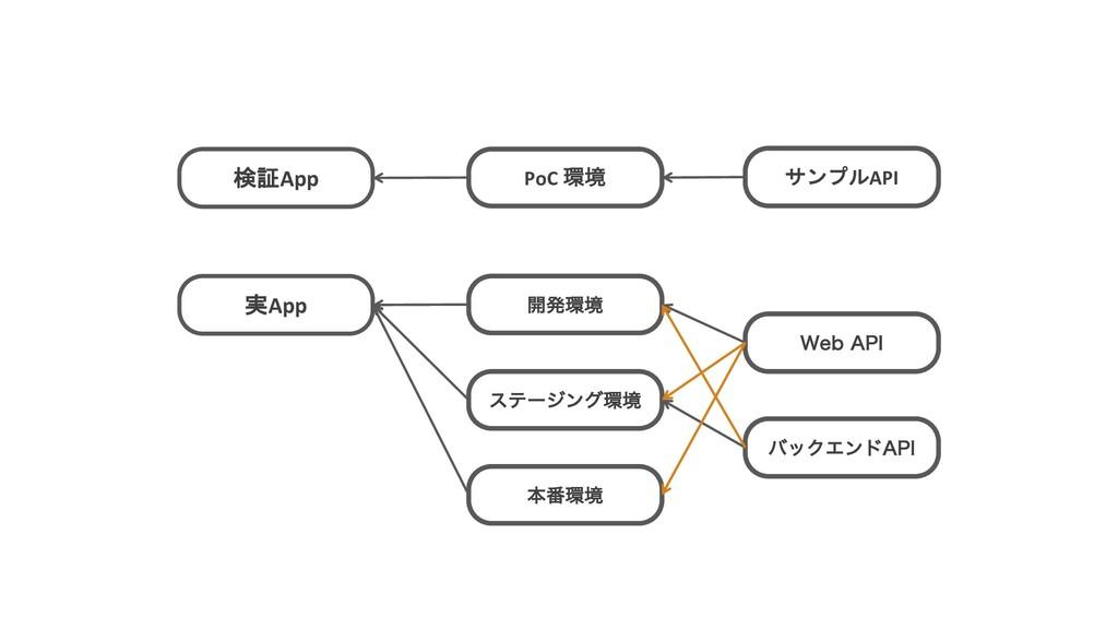 """検証App PoC ڥ サンプルAPI 実App όοΫΤϯυ""""1* 8FC""""1* ։ൃ..."""