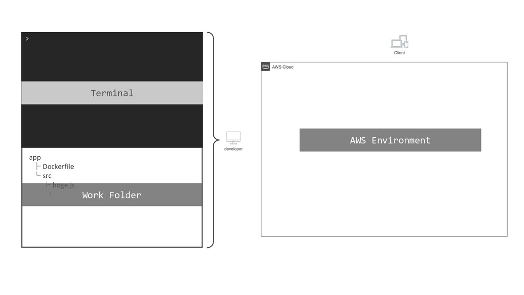 > Terminal AWS Environment app ├ Dockerfile └ s...