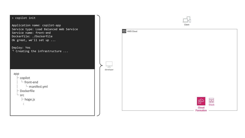 > copilot init Application name: copilot-app Se...
