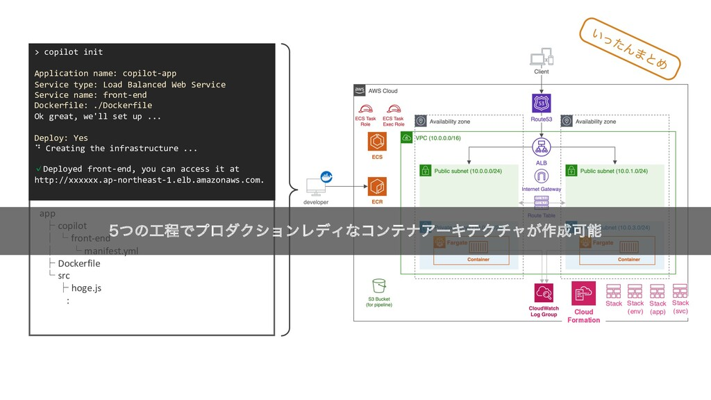 Cloud Formation Stack app ├ copilot │ └ front-e...