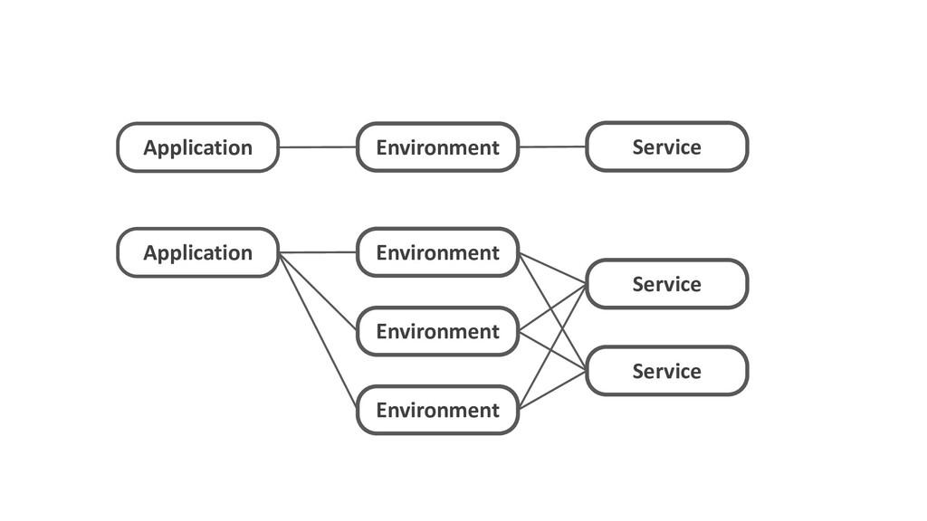 Application Environment Service Application Ser...