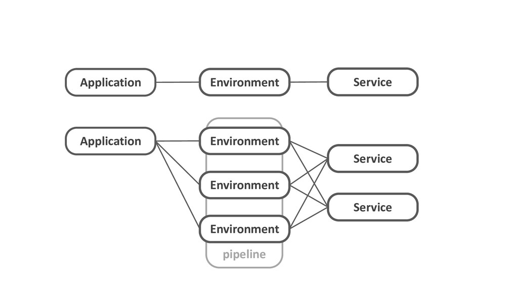pipeline Application Environment Service Applic...