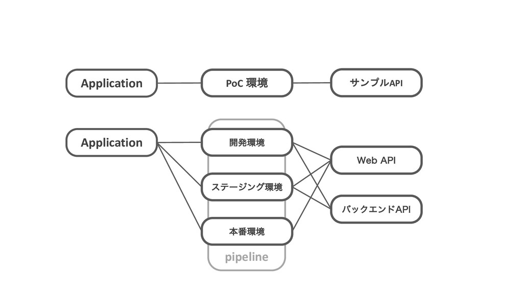 pipeline Application PoC ڥ サンプルAPI Application...