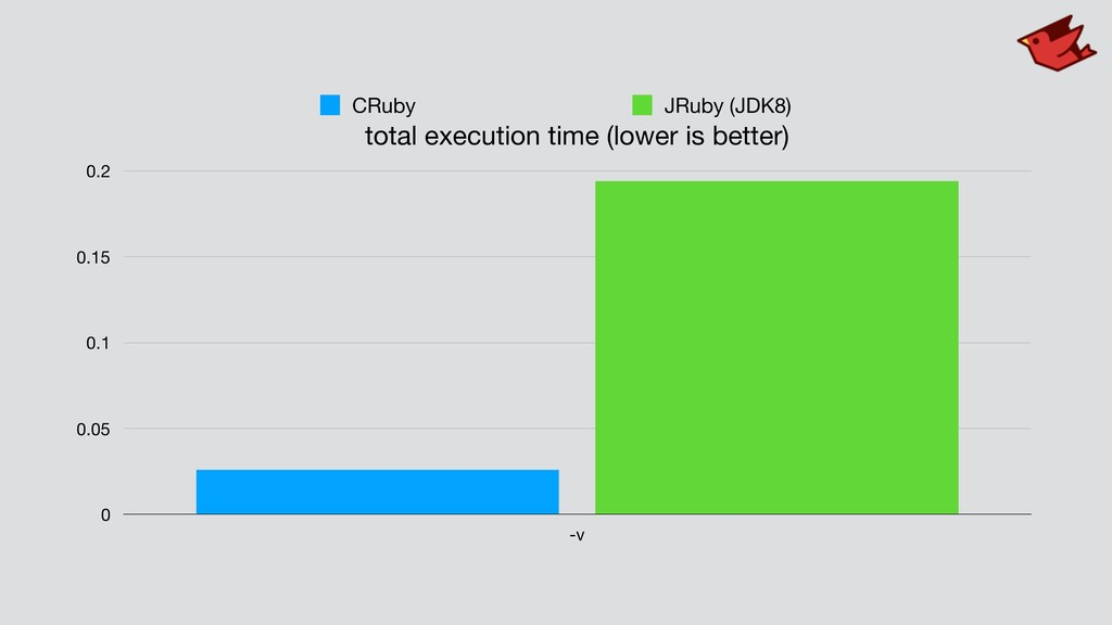 total execution time (lower is better) 0 0.05 0...