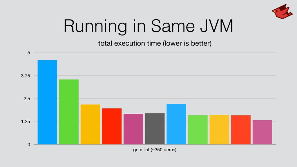 Running in Same JVM total execution time (lower...