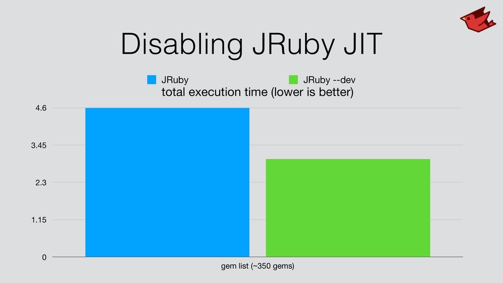 Disabling JRuby JIT total execution time (lower...