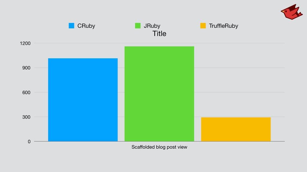 Title 0 300 600 900 1200 Scaffolded blog post vi...
