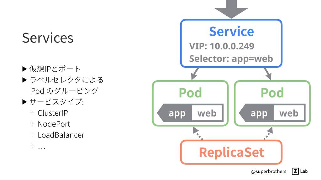 @superbrothers Services ▶ 仮想IPとポート ▶ ラベルセレクタによる...