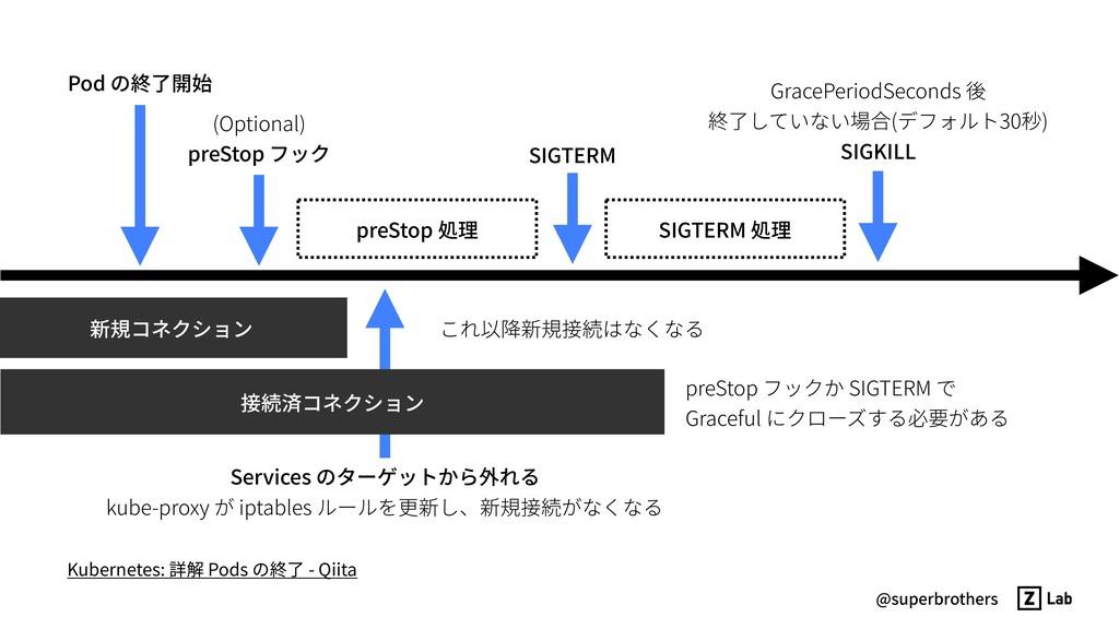 @superbrothers 新規コネクション 接続済コネクション preStop 処理 SI...