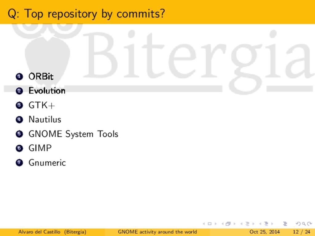 Q: Top repository by commits? 1 ORBit 2 Evoluti...