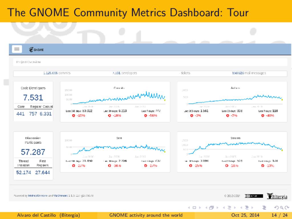 The GNOME Community Metrics Dashboard: Tour Alv...