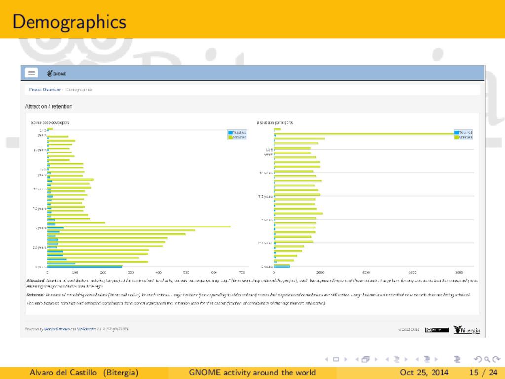 Demographics Alvaro del Castillo (Bitergia) GNO...