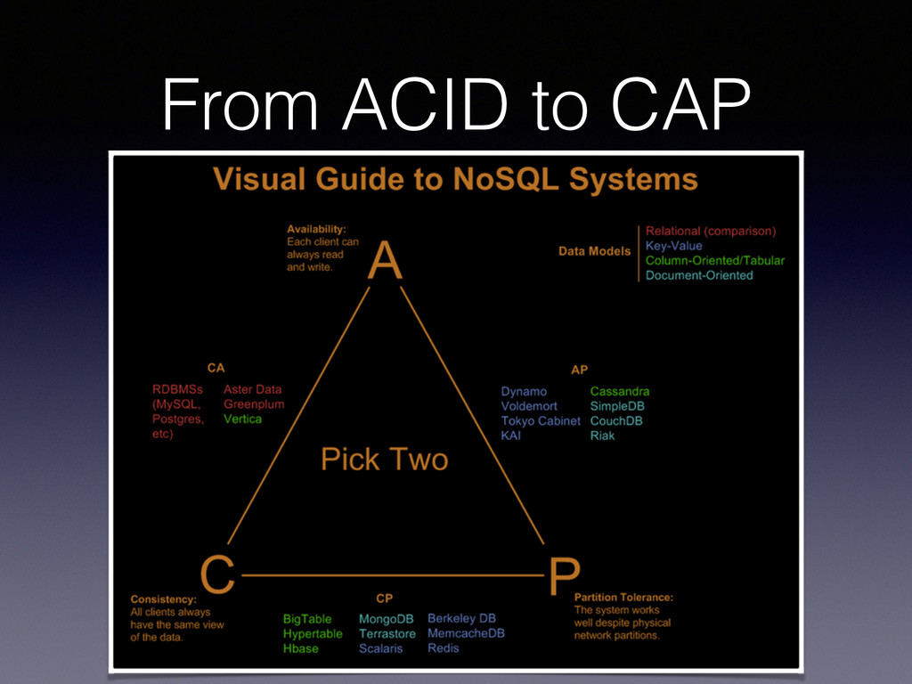 From ACID to CAP