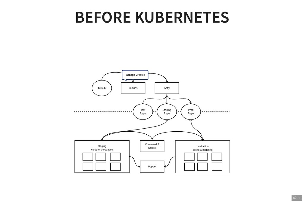 2/1/2019 The (long) road to Kubernetes http://l...