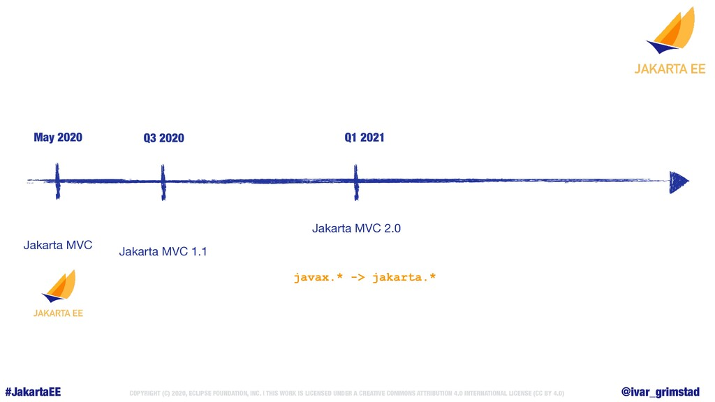 COPYRIGHT (C) 2020, ECLIPSE FOUNDATION, INC. | ...