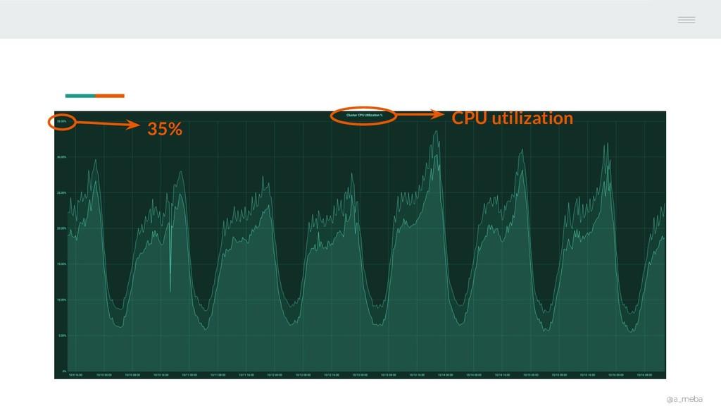 @a_meba CPU utilization 35%