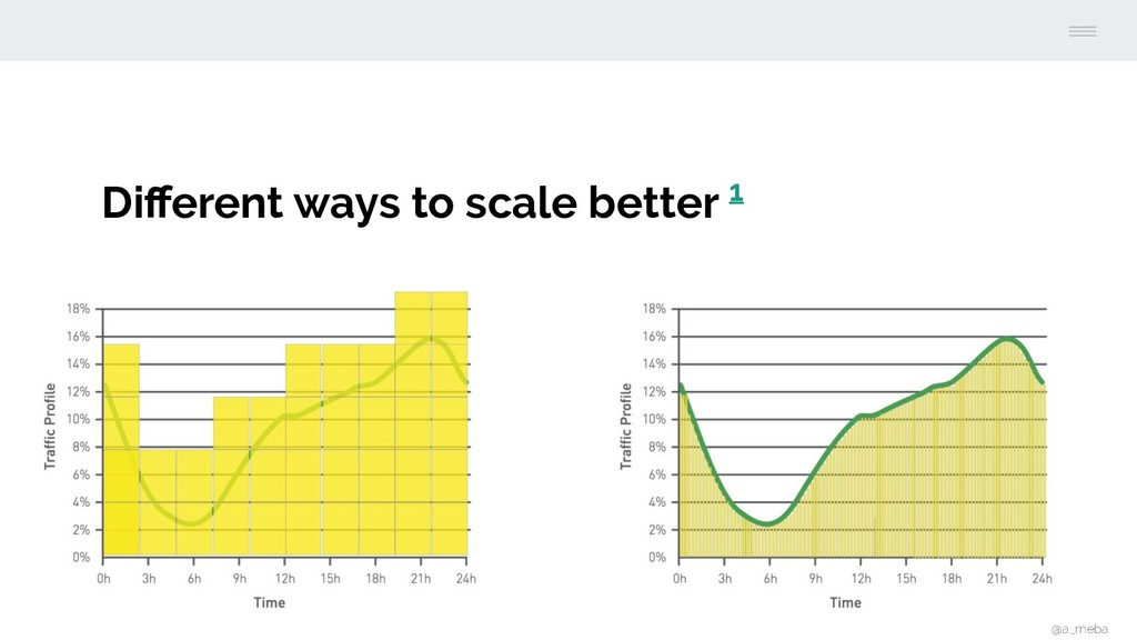 Different ways to scale better 1 @a_meba