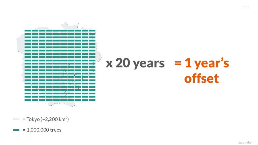 @a_meba = 1,000,000 trees = Tokyo (~2,200 km2) ...