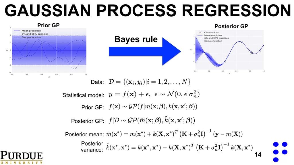 14 GAUSSIAN PROCESS REGRESSION Statistical mode...
