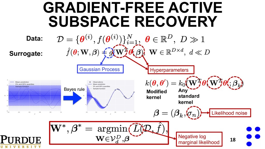 GRADIENT-FREE ACTIVE SUBSPACE RECOVERY Data: Su...