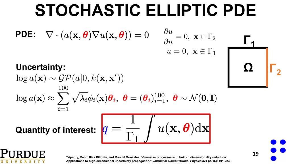 PDE: Uncertainty: Quantity of interest: Ω Γ1 Γ2...