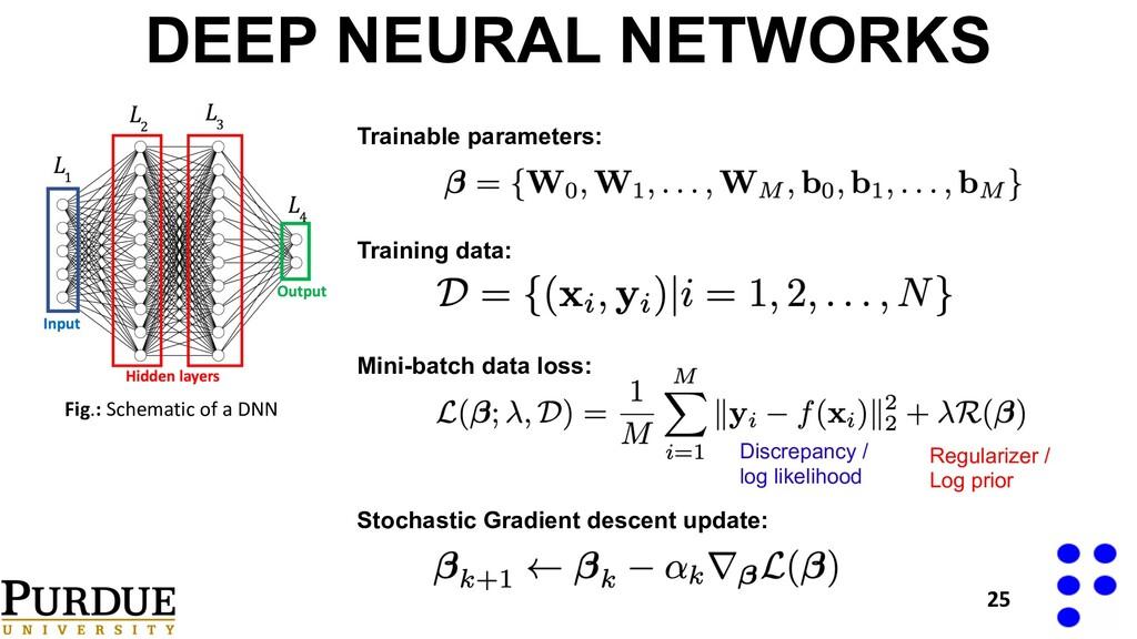 Fig.: Schematic of a DNN DEEP NEURAL NETWORKS T...