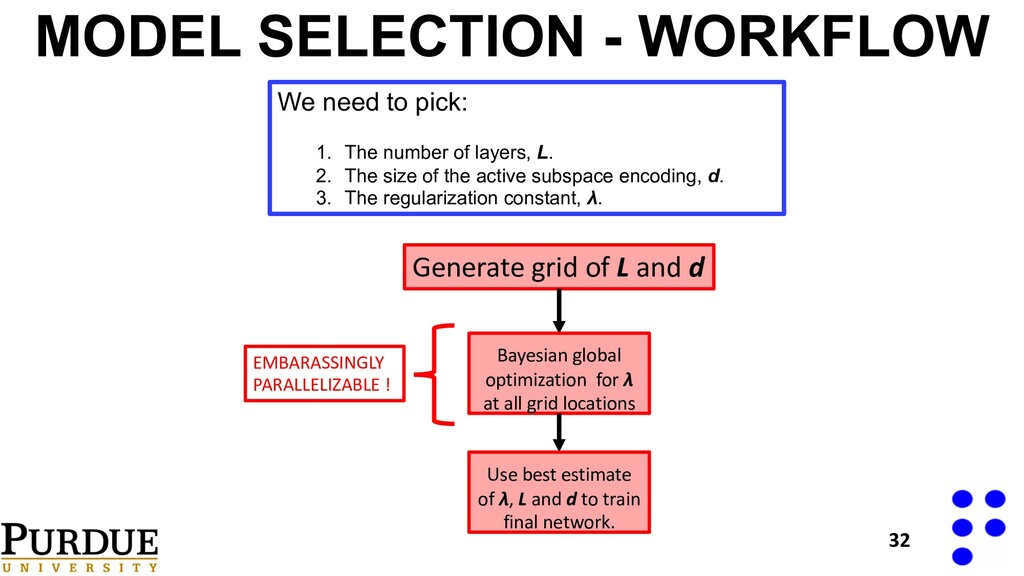 MODEL SELECTION - WORKFLOW 32 Generate grid of ...